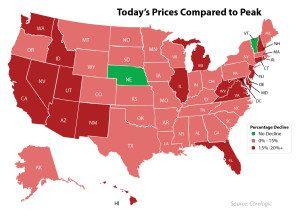 Prices-Since-The-Peak2