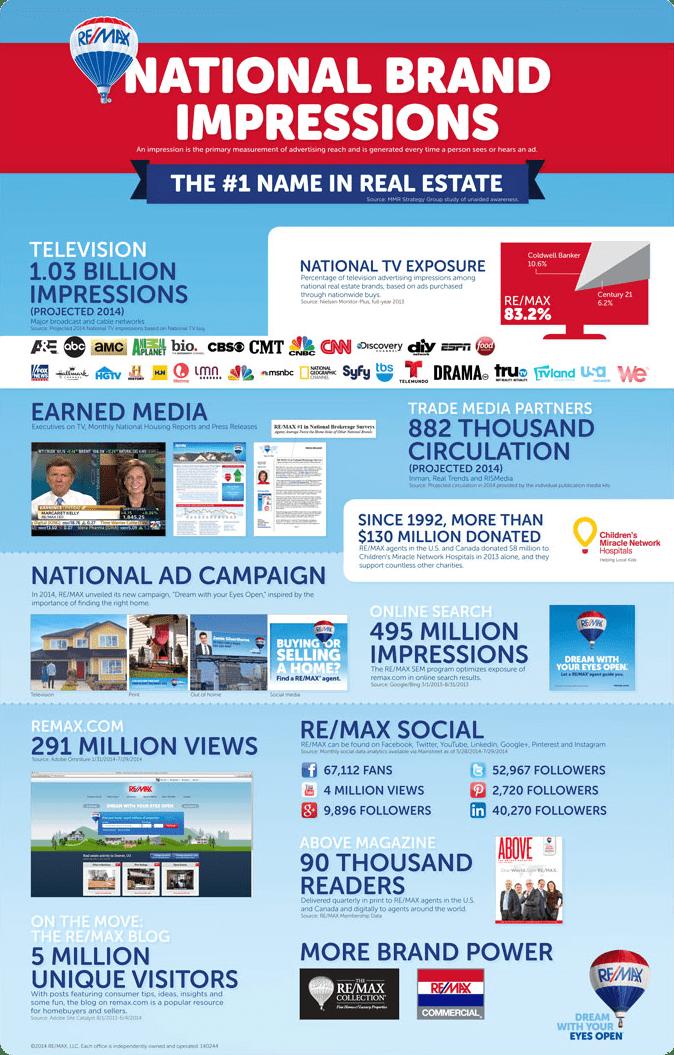 REMAX-impressions-Infographic.fw