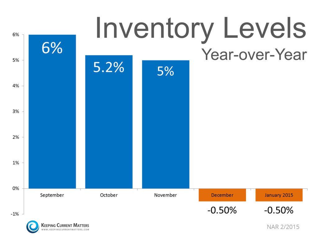 Inventory-levels-KCM